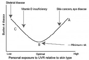 uv exposure and the burden of disease